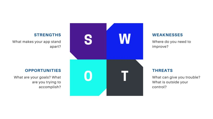 Insert Devspush SWOT analysis – how to prep your app for greatness