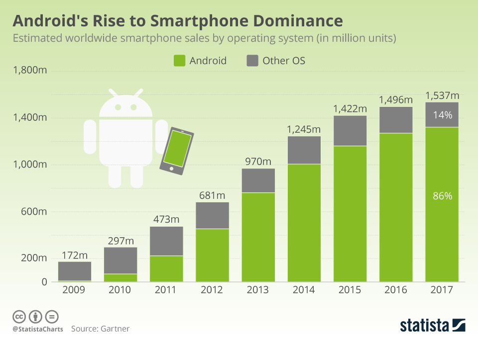 Android's clear dominance of the mobile phone market means that the Android application market is equally as big.